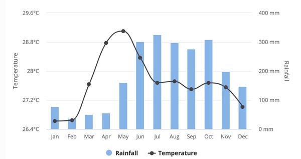 Boracay nasıl gidilir hava durumu