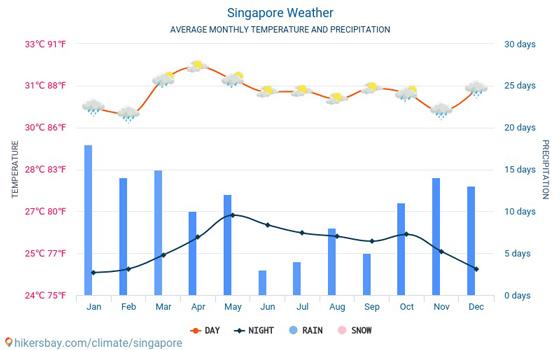 singapur hava durumu sıcaklık